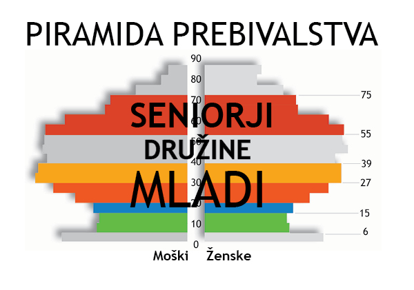Piramida prebivalstva